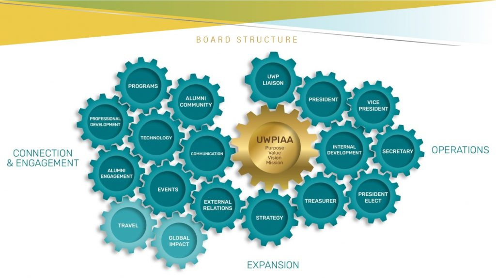New board structure of the UWPIAA showing gears representing interconnected committees